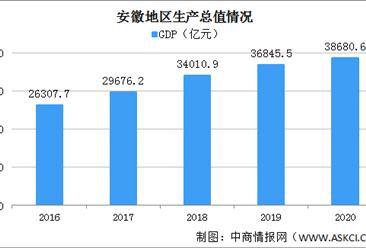 2020年安徽统计公报:GDP总量38681亿 社会消费品零售总额增长2.6%(附图表)