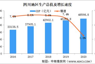 2020年四川统计公报:GDP总量48599亿 固定资产投资增长9.9%(附图表)