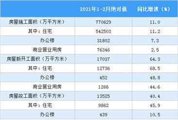 2021年1-2月全国房地产开发经营和销售情况(附图表)