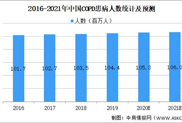 2021年中国呼吸机行业市场现状及发展前景预测分析(图)