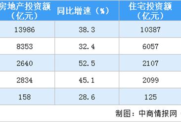 2021年1-2月全国房地产开发投资同比上涨38.3%(附图表)