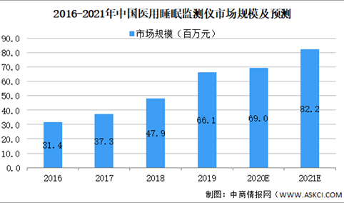 2021年中国医用睡眠监测仪行业市场现状及发展趋势预测分析(图)