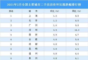2021年2月二手房房价涨跌排行榜:上海领涨全国 深圳涨幅回落(图)