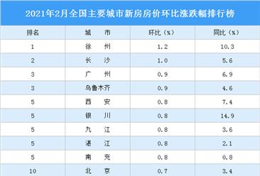 2021年2月新房房价涨跌排行榜:长沙涨幅第二 广州涨幅回落 (图)