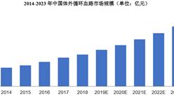 2021年中国血液透析行业市场现状及发展前景预测分析(图)