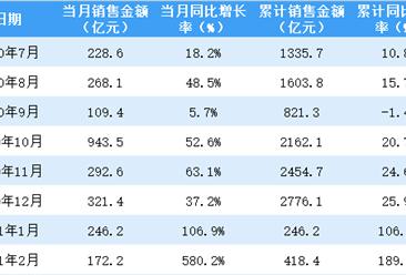 2021年2月招商蛇口销售简报:销售额同比增长580.2%(附图表)