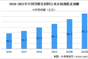 2021年中国骨修复材料行业市场规模及发展前景预测分析(图)