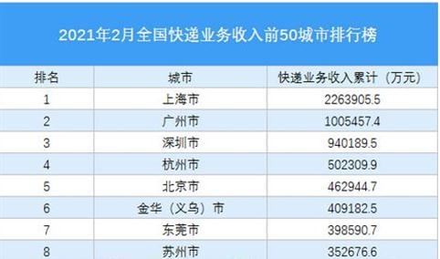 2021年2月中国快递收入TOP50城市排行榜