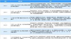 2021年中国光伏行业最新政策汇总一览(图)