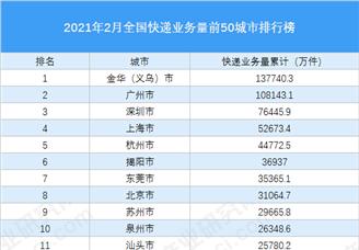 2021年2月中国快递业务量TOP50城市排行榜