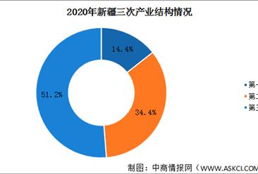 2020年新疆统计公报:GDP总量13798亿 固定资产投资增长16.2%(附图表)