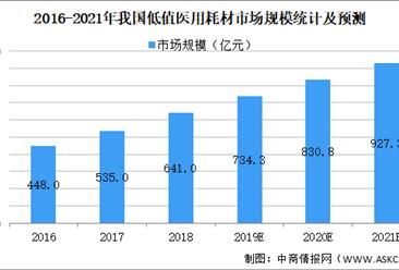 2021年中国低值医用耗材行业市场规模及发展前景预测分析(图)
