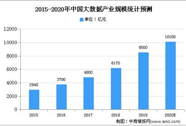 2021年中国智慧交通市场现状及发展趋势预测分析