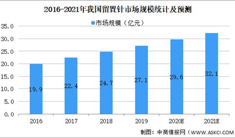 2021年中国一次性医疗器械细分产品市场规模及发展前景预测分析(图)