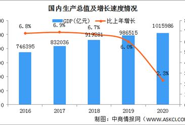 2021年中国etc行业市场现状及发展趋势预测分析