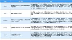 2021年中国智慧交通行业最新政策汇总一览(图)