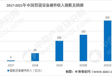 2021年中国智能设备市场发展前景及预测分析