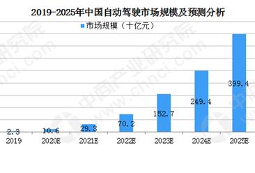 2025年中国智能驾驶行业分析及前景预测