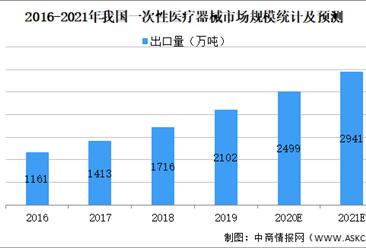 2021年中国一次性医疗器械行业市场规模及发展趋势预测分析(图)