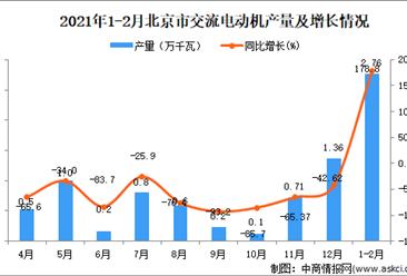 2021年1-2月北京市交流电动机产量数据统计分析