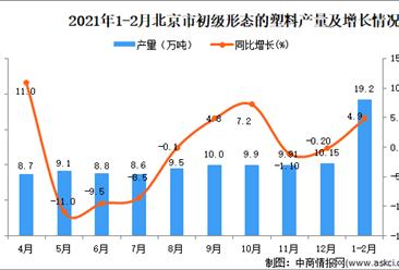 2021年1-2月北京市初级形态的塑料产量数据统计分析