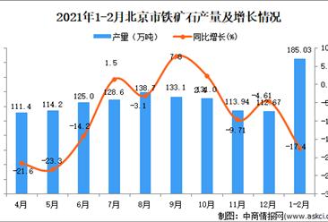 2021年1-2月北京市铁矿石产量数据统计分析