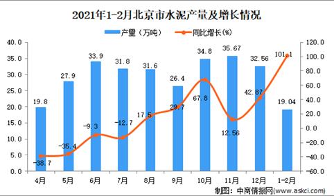 2021年1-2月北京市水泥产量数据统计分析