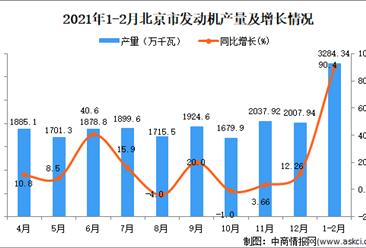 2021年1-2月北京市发动机产量数据统计分析