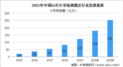 2021年中国AI芯片市场规模及行业发展前景分析