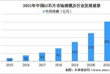 2021年中國ai芯片市場規模及行業發展前景分析