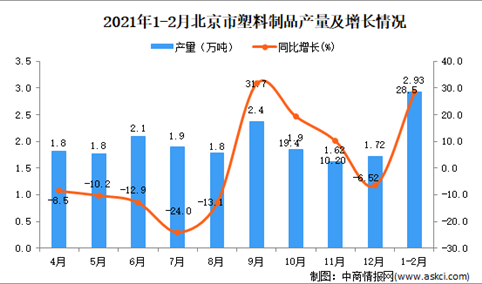2021年1-2月北京市塑料制品产量数据统计分析