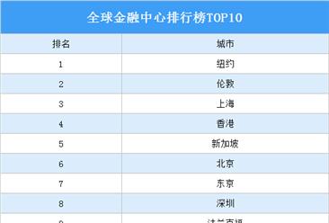 2021全球金融中心排行榜TOP10