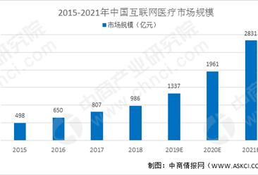 2021年中國互聯網醫療市場規模及行業發展前景分析