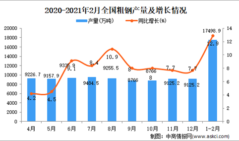 2021年1-2月中国粗钢产量数据统计分析
