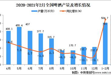 2021年1-2月中国啤酒产量数据统计分析