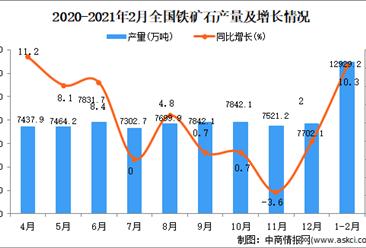 2021年1-2月中国铁矿石产量数据统计分析