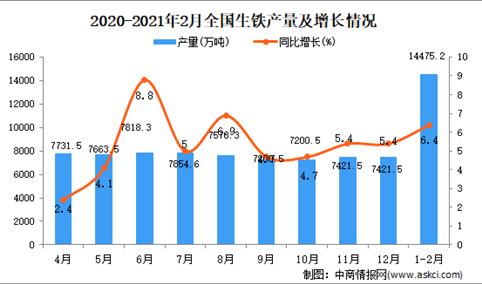 2021年1-2月中国生铁产量数据统计分析