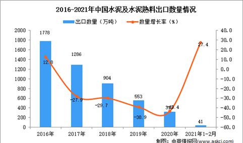 2021年1-2月中国水泥出口数据统计分析