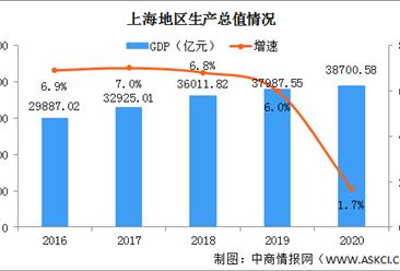 2020年上海统计公报:GDP总量38701亿 社消总额增长0.5%(附图表)