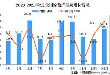 2021年1-2月中国原盐产量数据统计分析