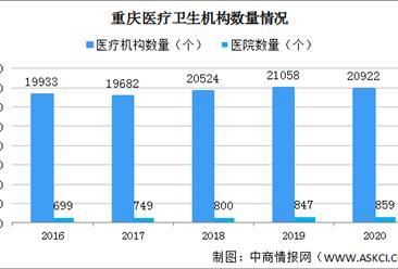 2020年重庆医院增加12个 卫生技术人员增加1.36万人(图)