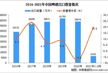 2021年1-2月中国啤酒出口数据统计分析