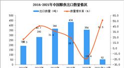2021年1-2月中国粮食出口数据统计分析