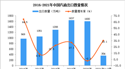 2021年1-2月中国汽油出口数据统计分析