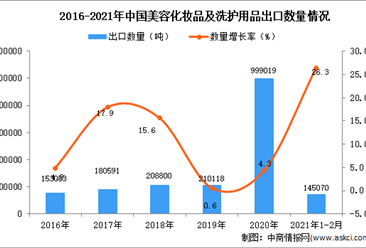 2021年1-2月中国美容化妆品及洗护用品出口数据统计分析