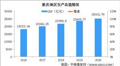 2020年重庆统计公报:GDP总量25003亿 社消总额增长1.3%(附图表)