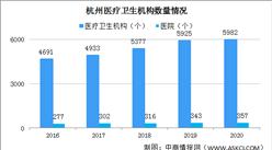 2020年杭州醫療衛生事業回顧:醫院增加14個 診療人數增長5.2%(圖)