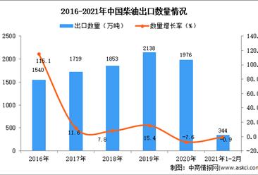 2021年1-2月中国柴油出口数据统计分析