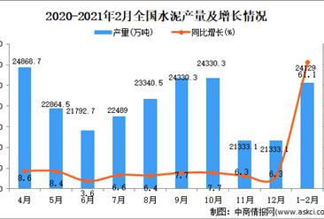2021年1-2月中国水泥产量数据统计分析
