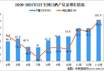 2021年1-2月中国白酒产量数据统计分析